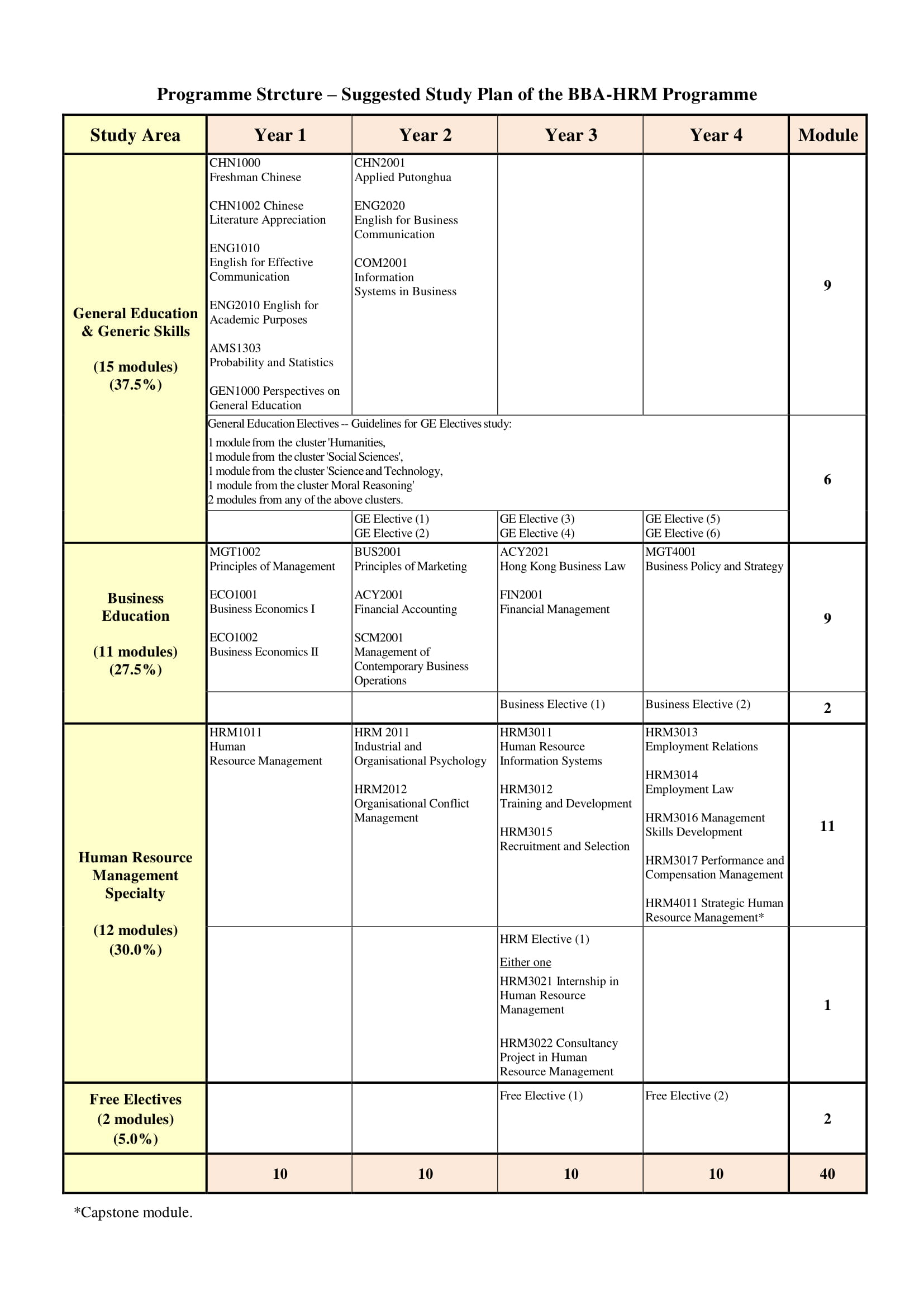 Programme Strcture_BBA-HRM